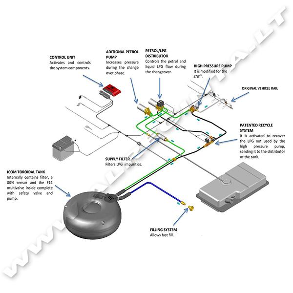 Variklio Komponentų komplektas icom JTG HP